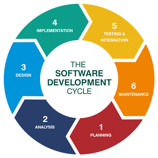 software building cycle